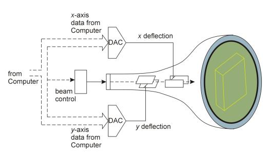 Vector display